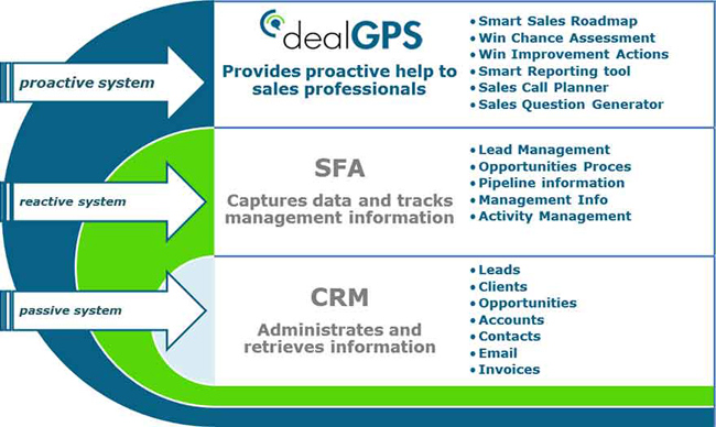 dealGPS vs CRM / SFA systems